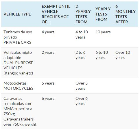 ITV periods vehicles